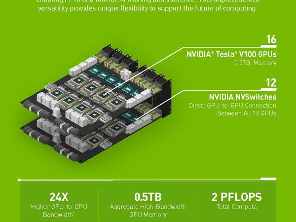 NVIDIA HGX-2 Infographic