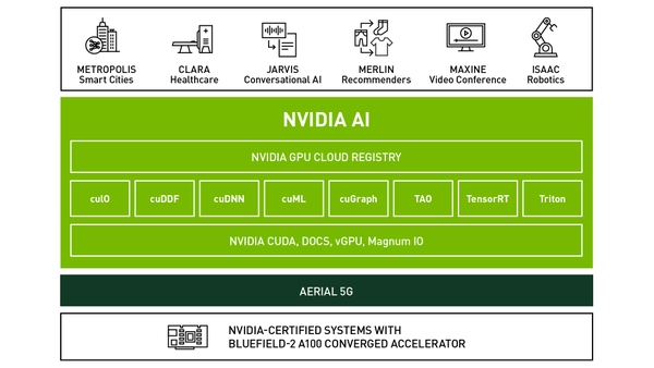NVIDIA Aerial AI-on-5G Stack