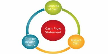 4 Steps to Improve Your Cash Flow Cycle