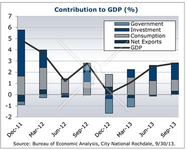 City National Rochdale Economic Perspectives - December 2013 2
