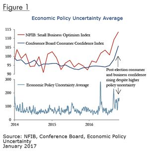Fig 1_Economic Policy Uncertainty Average-EP
