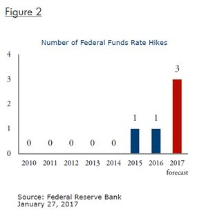 Fig 2_Number Federal Funds Rate Hikes-EP