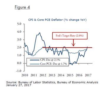 Fig 4_CPI and Core PCE Deflator-EP