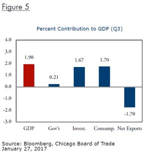 Fig 5_Percent Contribution GDP-EP