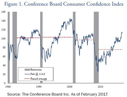 Conference-Board-Consumer-Confidence-Index-Market-Perspectives-March-2017