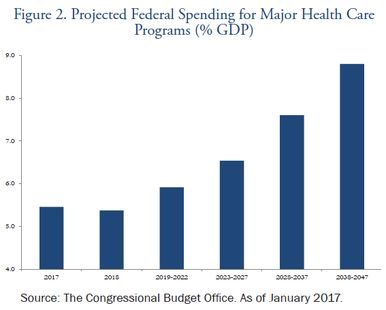 Projected-Federal-Spending-Major-Health-Care-Programs-Market-Perspectives-March-2017