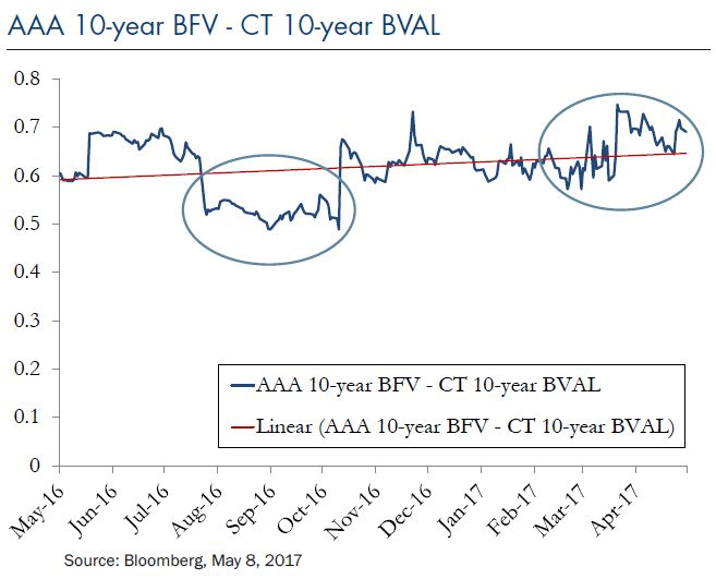 AAA-10-Year-BFV-CT-BVAL-2017-05-22