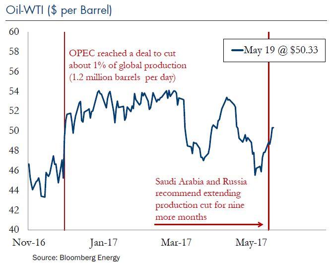 Oil-WTI-2017-05-22