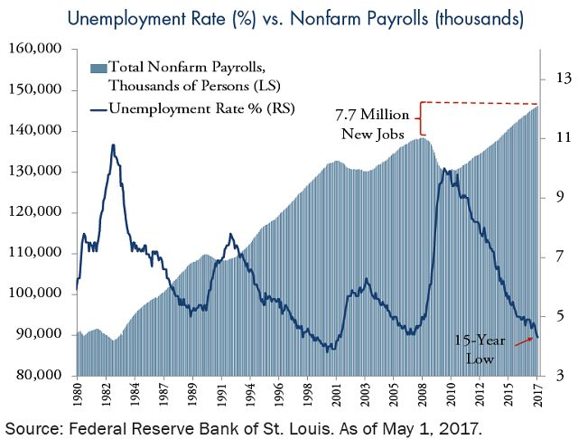 unemployment-rate-vs-non-farm-payroll