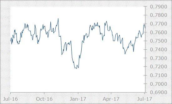 AUD Chart-July 2017