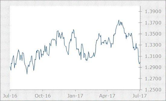 CAD Chart-July 2017