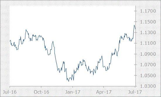 EUR Chart-July 2017