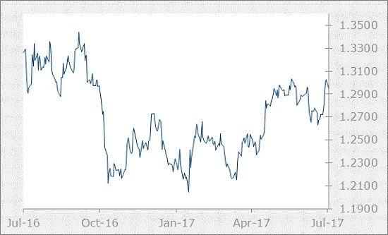 GBP Chart-July 2017