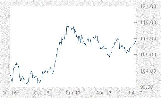 JPY Chart-July 2017