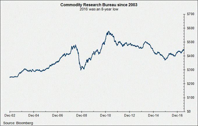 Commodity-Research-Bureau-01