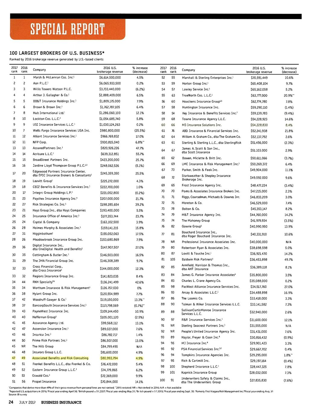 100 Largest Brokers in U.S. Business 2017