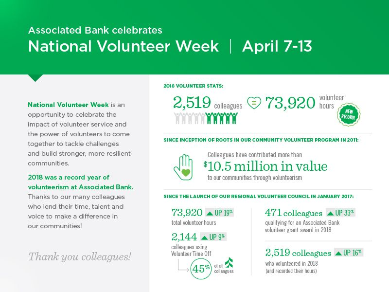 Associated Bank celebrates National Volunteer Week