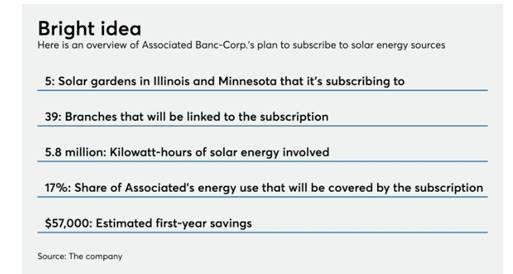 Source: American Banker