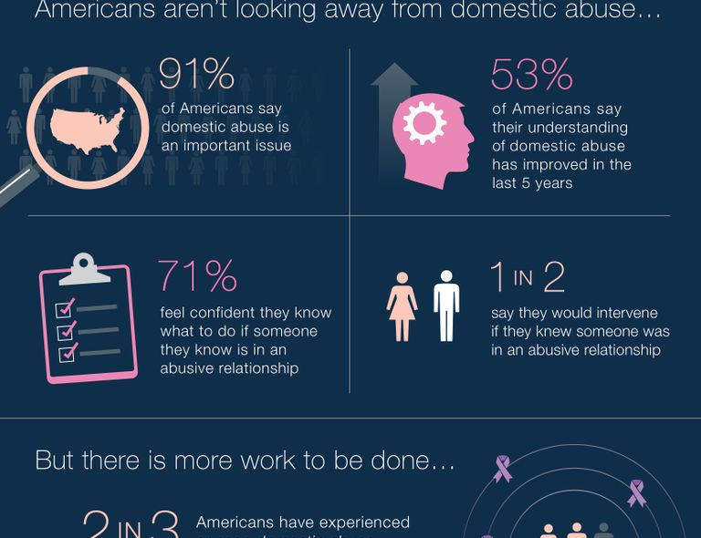 2015 Mary Kay Truth About Abuse Survey Results