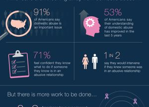 Americans More Aware and Invested in the Issue of Domestic Violence
