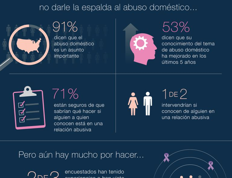 2015 Mary Kay Truth About Abuse Survey
