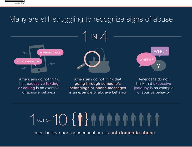 2015 Mary Kay Truth About Abuse Survey Results Part 2