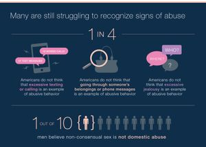 Mary Kay's 'Truth About Abuse' Survey Reveals Many Do Not Recognize Signs of Abuse