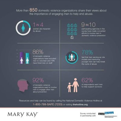 Mary Kay 2016 Truth About Abuse Survey
