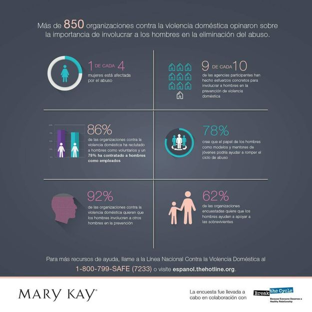 Encuesta Mary Kay 2016 Truth About Abuse (La Verdad Del Abuso)