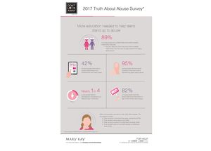 2017 Mary Kay's Truth About Abuse Survey