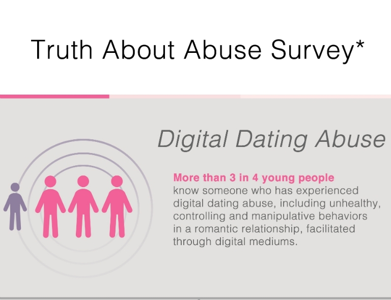 Truth About Abuse Survey