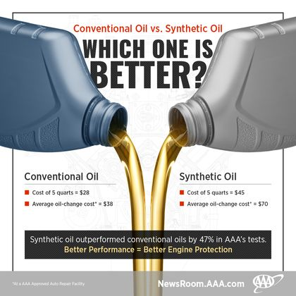 Synthetic Vs Conventional Oil >> Aaa Spills The Truth Synthetic Vs Conventional Oil Aaa
