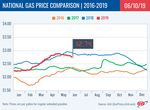 Jamestown Gas Prices Dip as Supply Keeps Pace with Demand