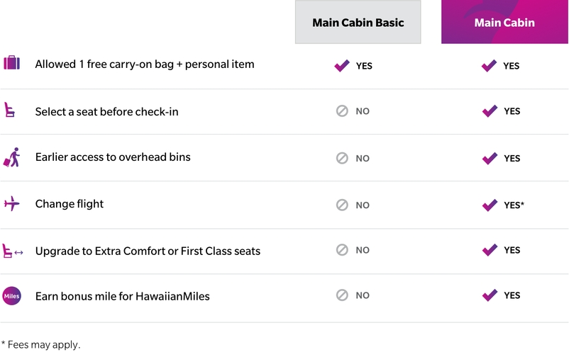 Hawaiian Airlines Launches Main Cabin Basic Fares In Select North American Markets Hawaiian Airlines Newsroom
