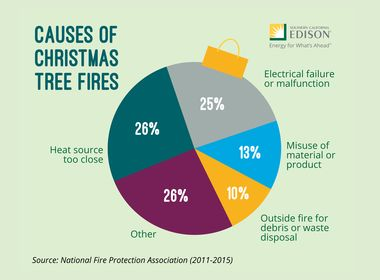 G17-125 Holiday Decorating Safety Infographic-01