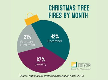 G17-125 Holiday Decorating Safety Infographic-03