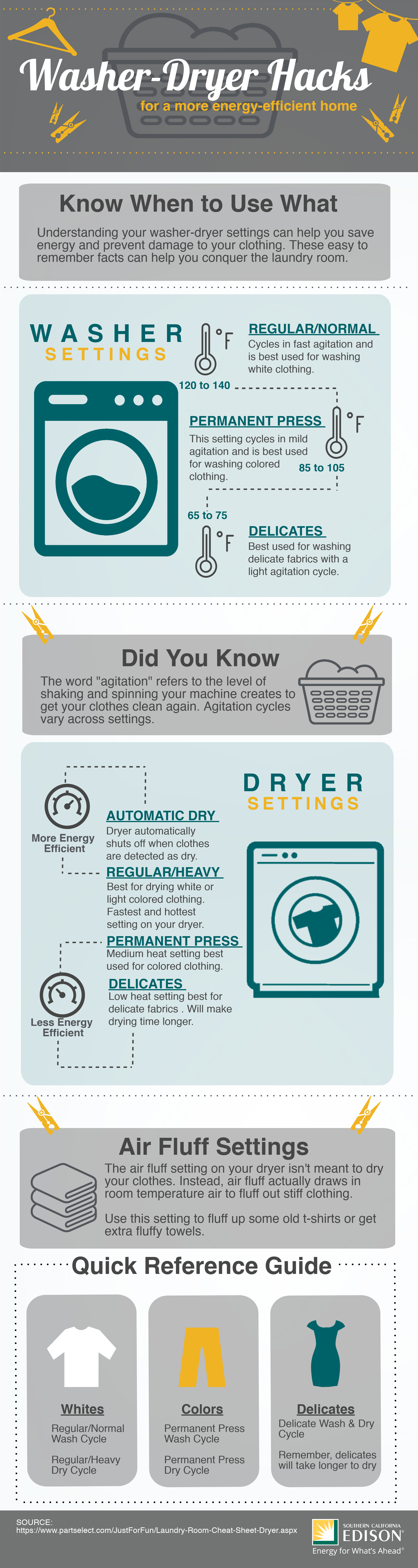 washer dryer infographic