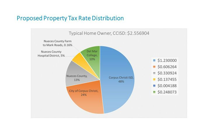 Property Tax Distribution 2015