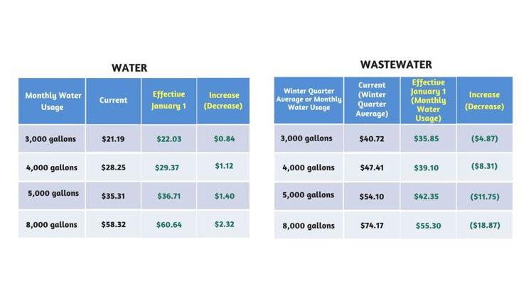 Water Tiers