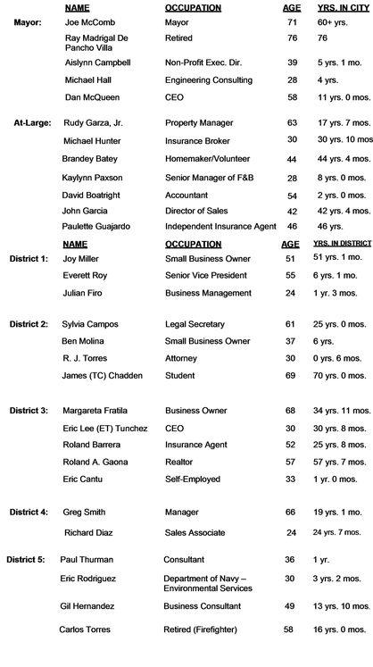 Full List