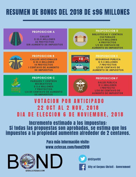 BOND 2018 Español