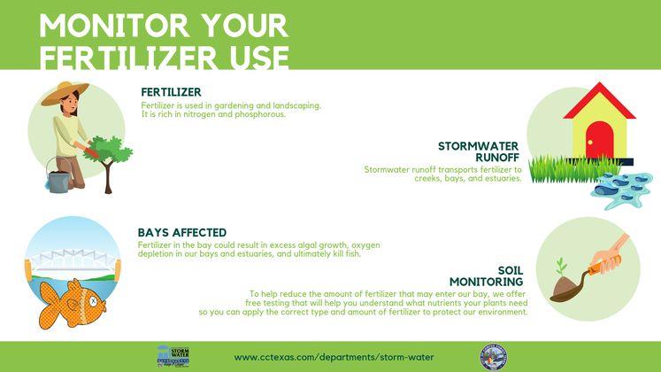 Fertilizer Use