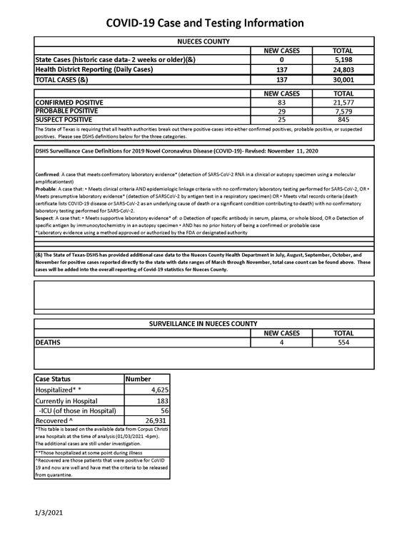JPG 01.03.2021 COVID-19 4PM Update