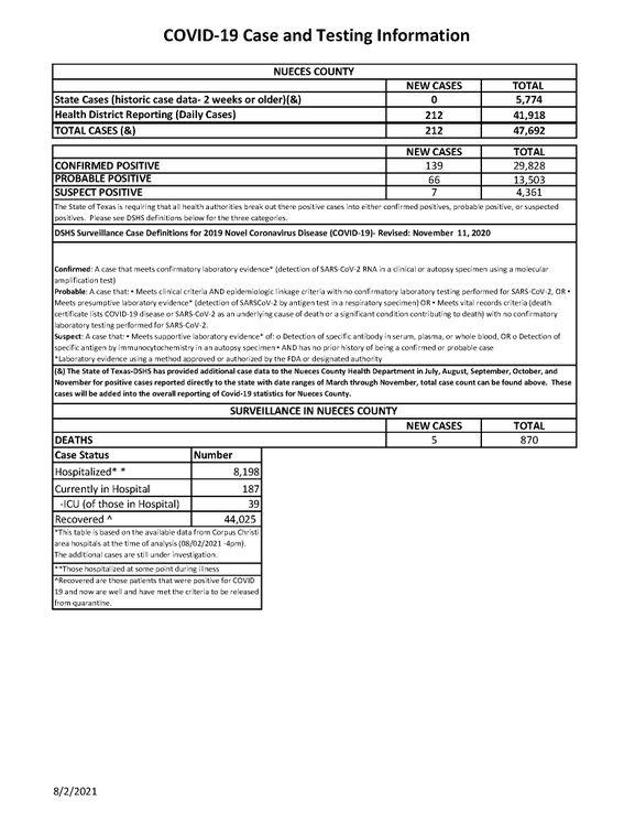 GFX of 08.02.2021 COVID-19 4PM Update