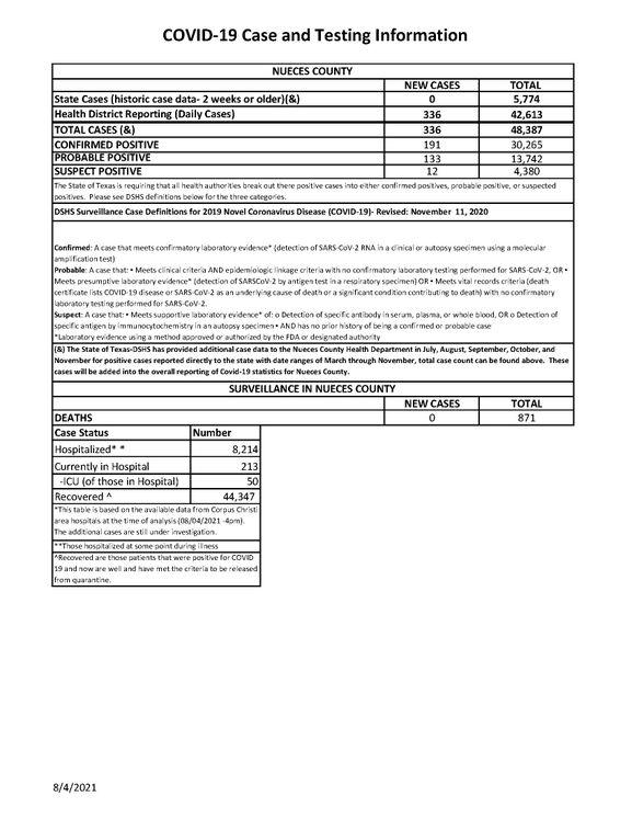 GFX 08.04.2021 COVID-19 4PM Update