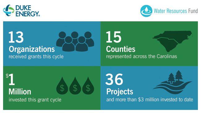 Benefiting Carolinas' waterways: Duke Energy awards $1 million in grants to local organizations