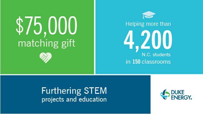 Duke Energy offers North Carolina teachers $75,000 for classroom STEM projects