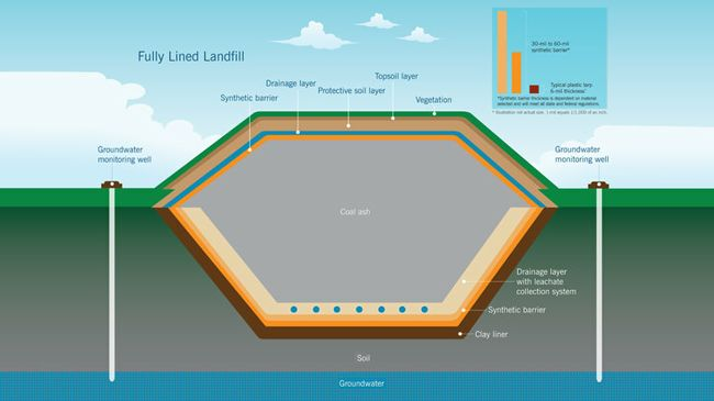 Fully Lined Landfill Diagram