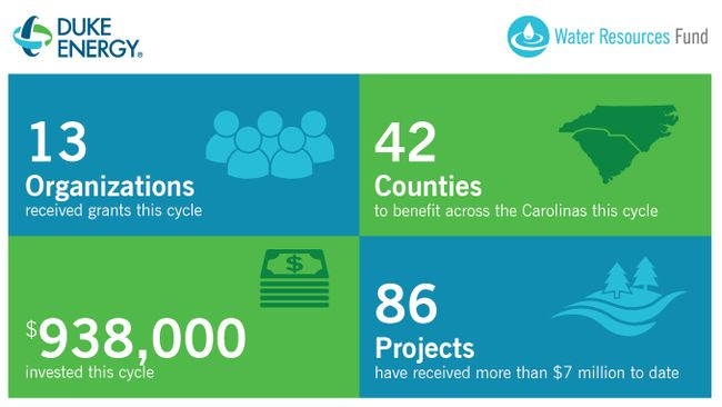 Carolinas' waterways to benefit from more than $900,000 in grants from Duke Energy