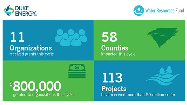 Duke Energy protects Carolinas' waterways with $800,000 in grants